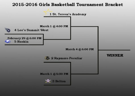 Girls' Districts Basketball Tournament Begins March 1