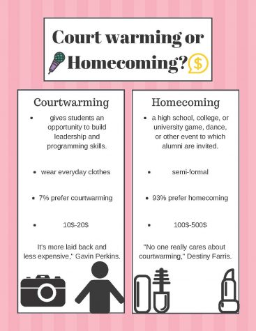 Courtwarming or homecoming?