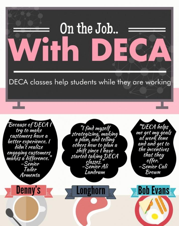 DECA proves to benefit students in their careers – RayPecNOW