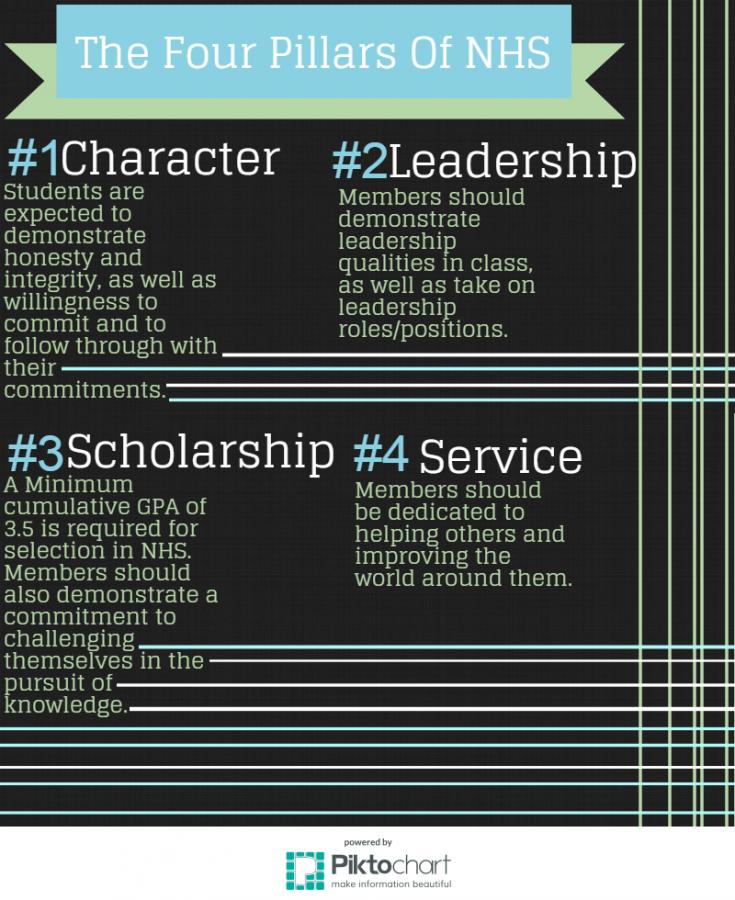 four pillars of the national honor society essay