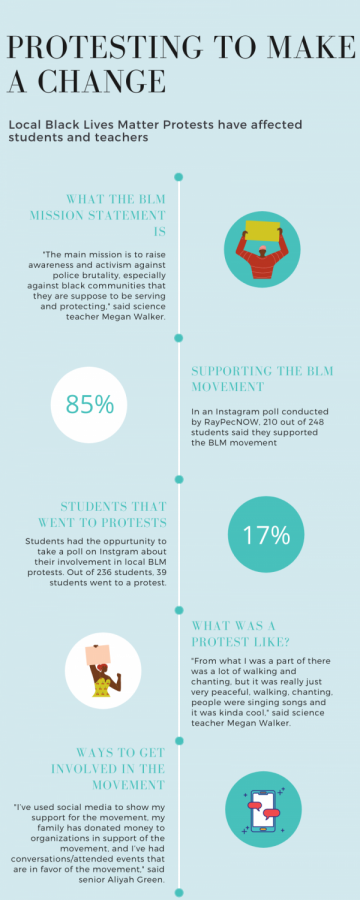 The Effects of Black Lives Matter Protests on Students' Lives
